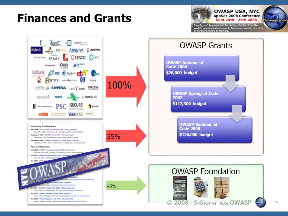 Finances and Grants 100% OWASP Grants OWASP Foundation 55% 2007