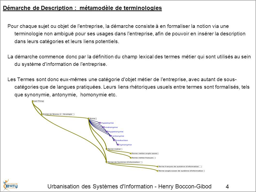 Démarche de Description : métamodèle de terminologies