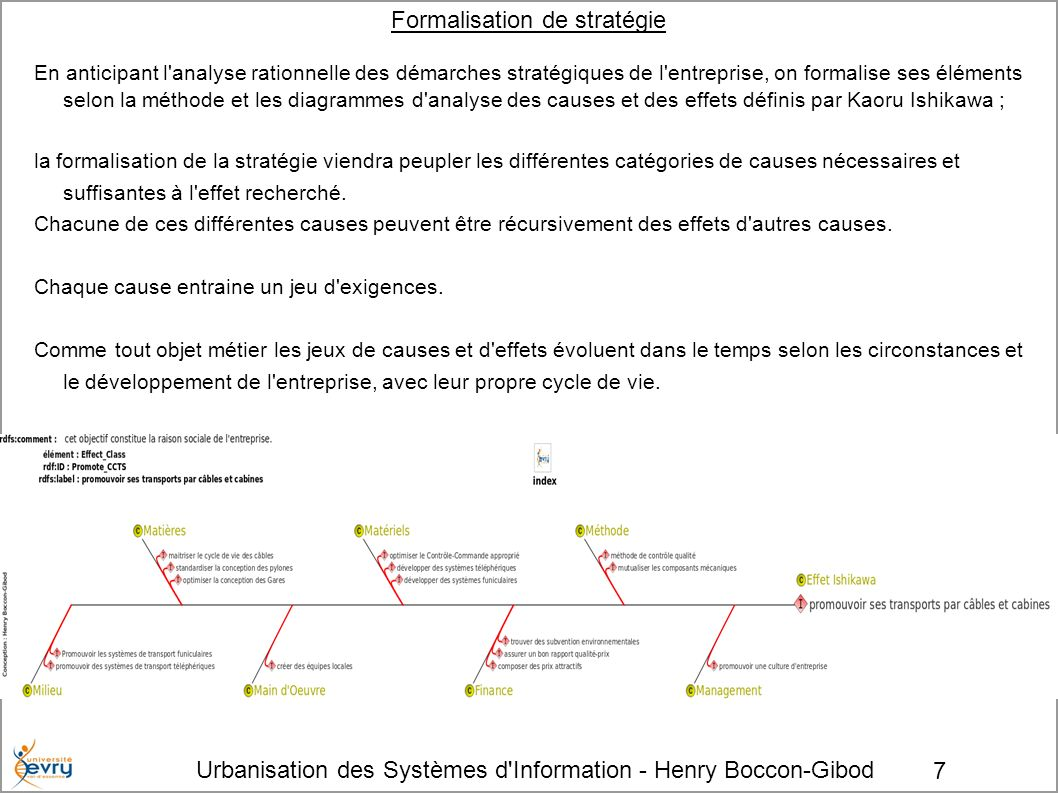 Formalisation de stratégie