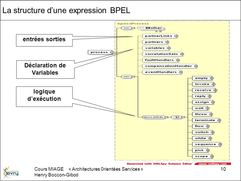 La structure d'une expression BPEL