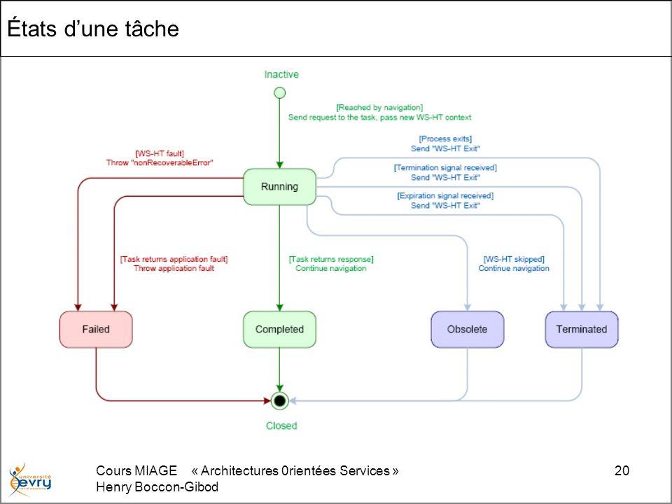 États d'une tâche Cours MIAGE « Architectures 0rientées Services »