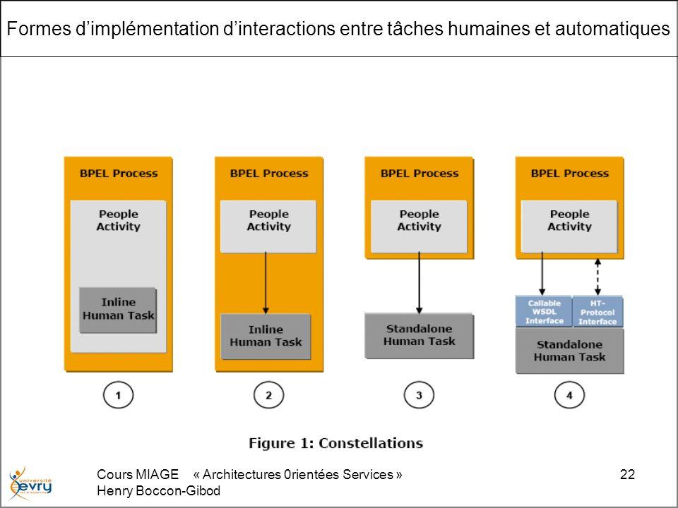 Formes d'implémentation d'interactions entre tâches humaines et automatiques