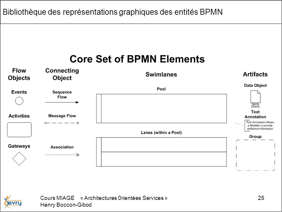 Bibliothèque des représentations graphiques des entités BPMN