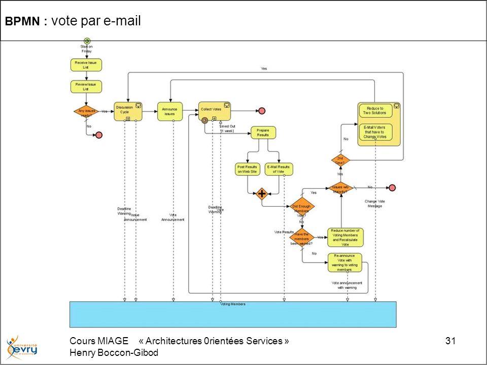 BPMN : vote par e-mail Cours MIAGE « Architectures 0rientées Services » Henry Boccon-Gibod