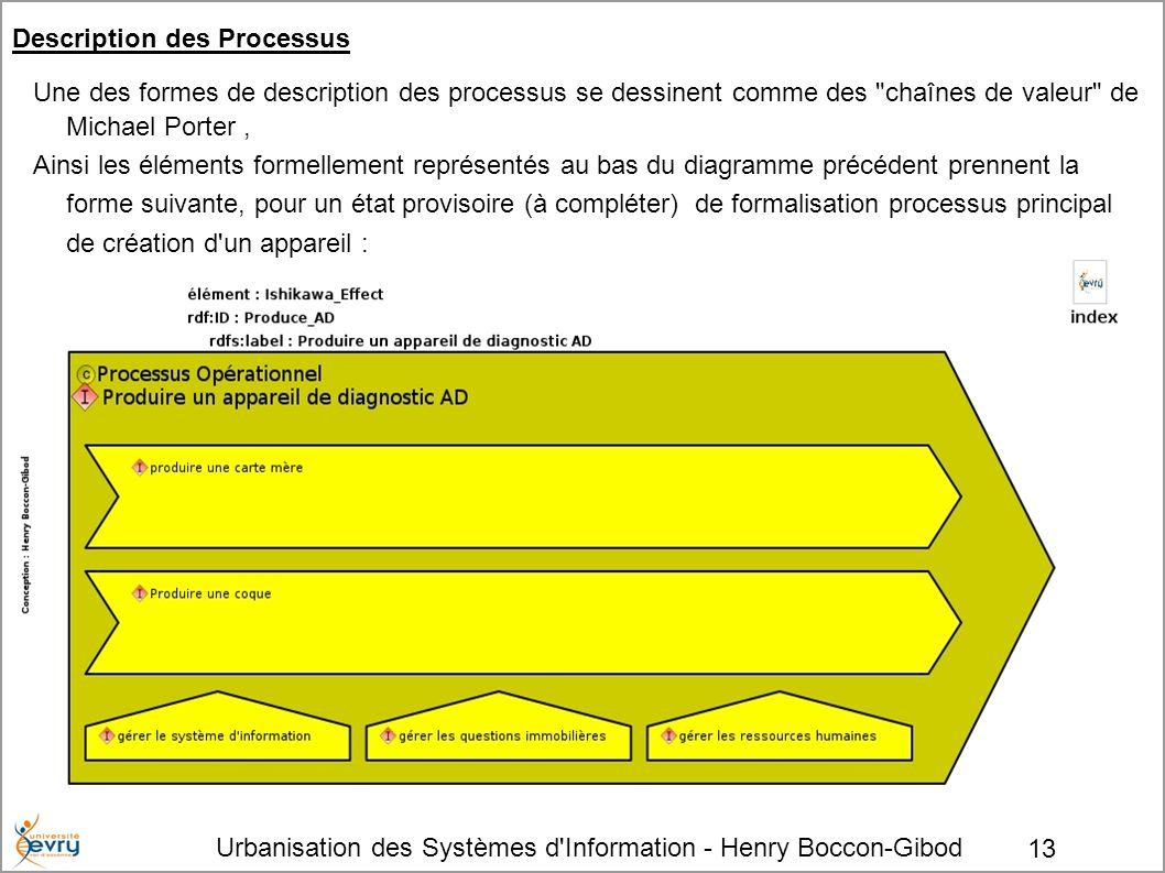 Description des Processus