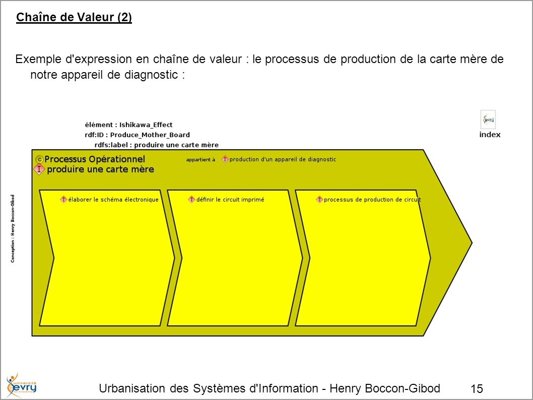 Chaîne de Valeur (2)Exemple d expression en chaîne de valeur : le processus de production de la carte mère de notre appareil de diagnostic :
