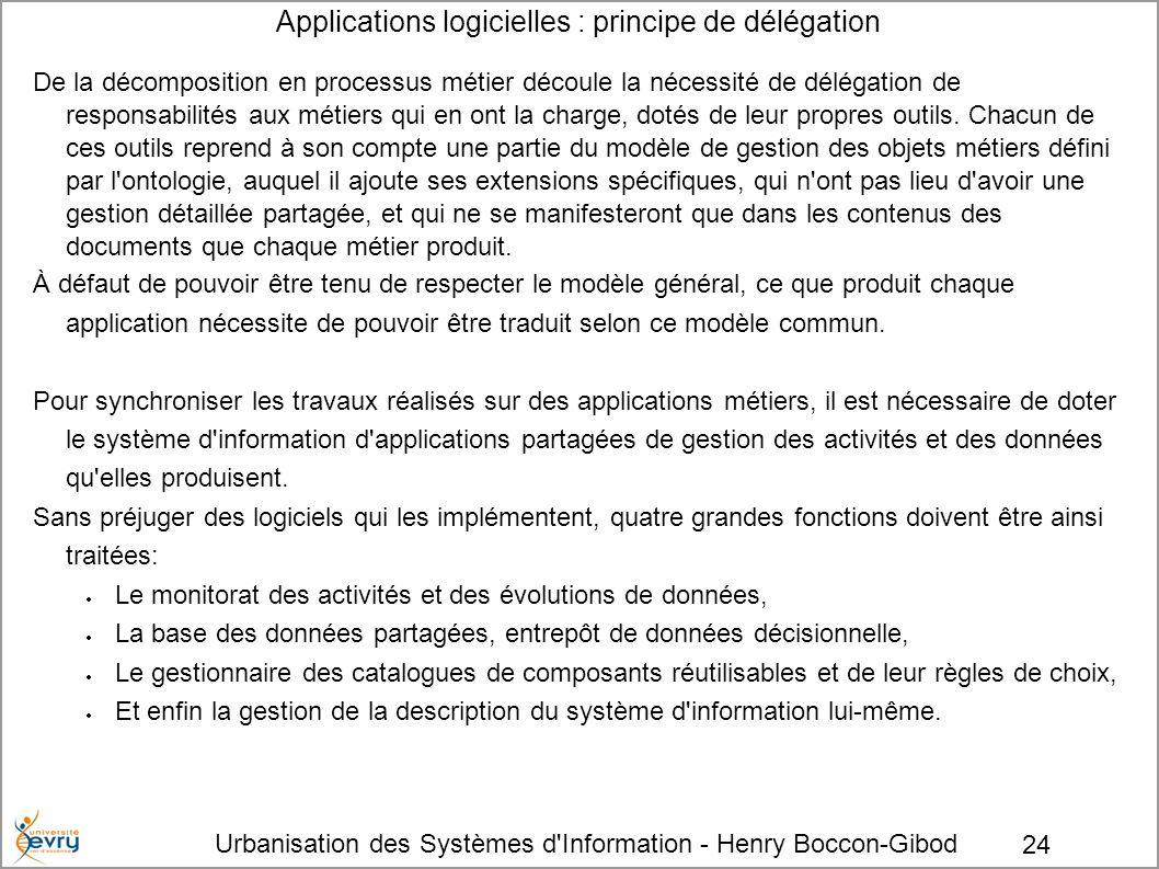 Applications logicielles : principe de délégation