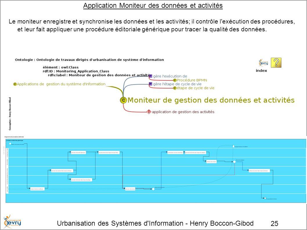 Application Moniteur des données et activités