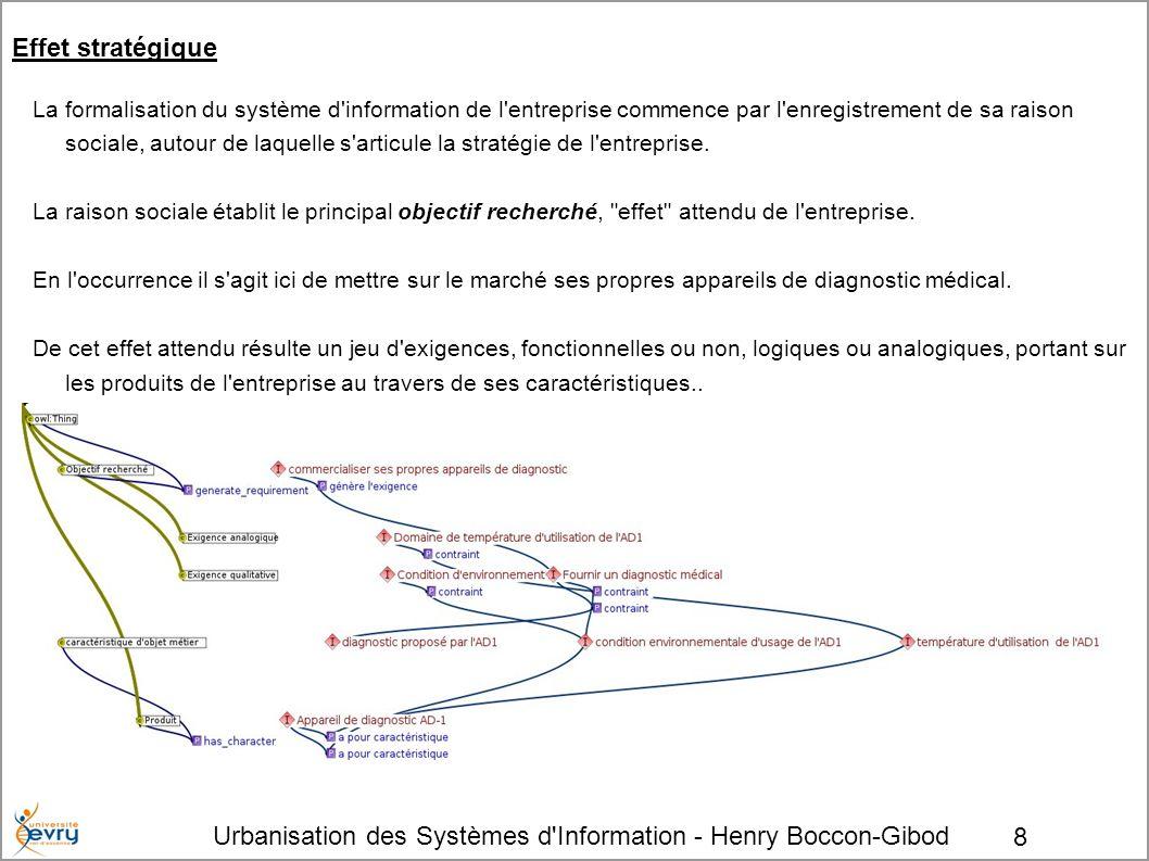 Urbanisation des Systèmes d Information - Henry Boccon-Gibod