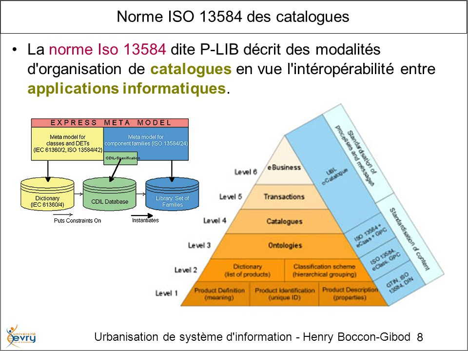 Norme ISO 13584 des catalogues