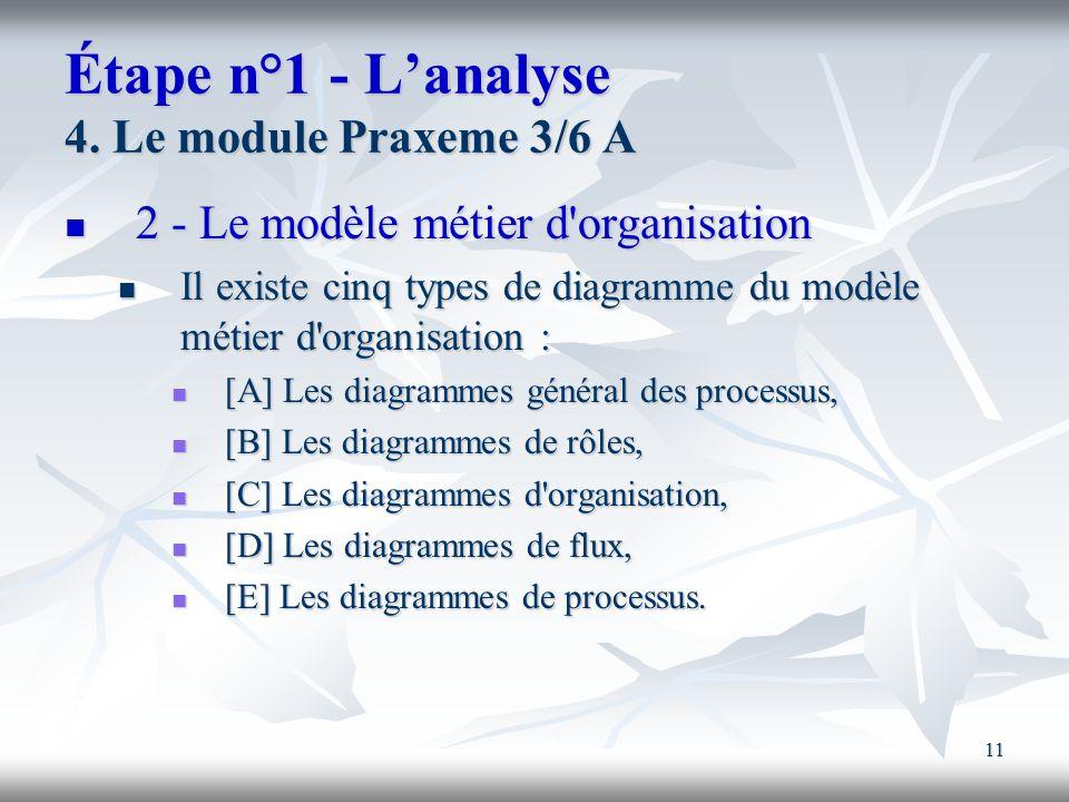 Étape n°1 - L'analyse 4. Le module Praxeme 3/6 A