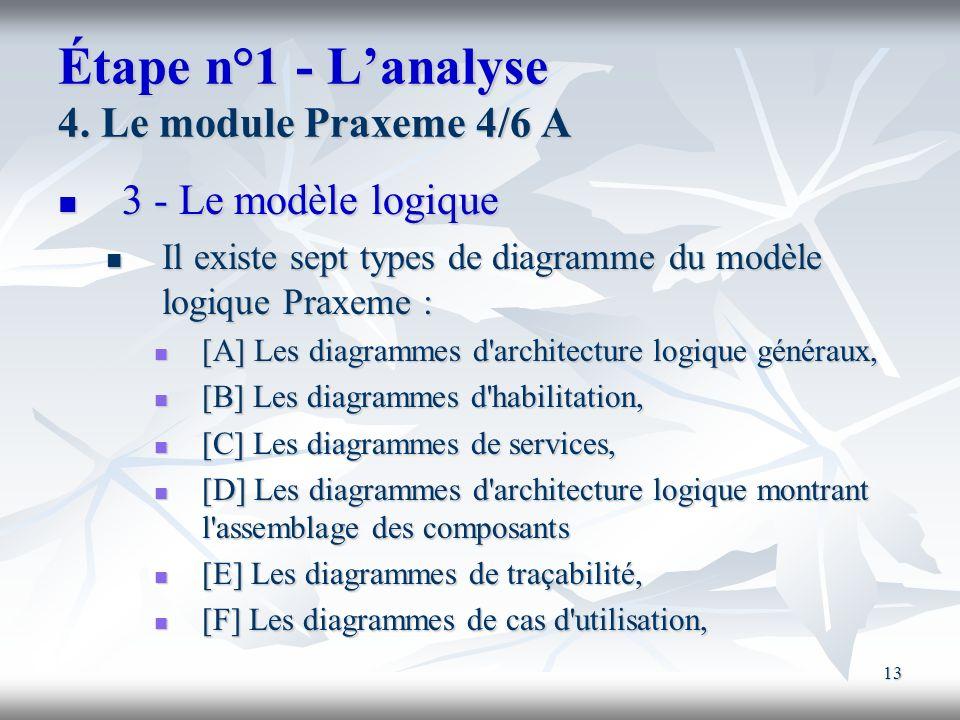 Étape n°1 - L'analyse 4. Le module Praxeme 4/6 A