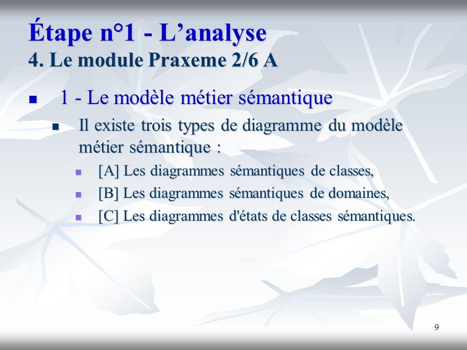 Étape n°1 - L'analyse 4. Le module Praxeme 2/6 A
