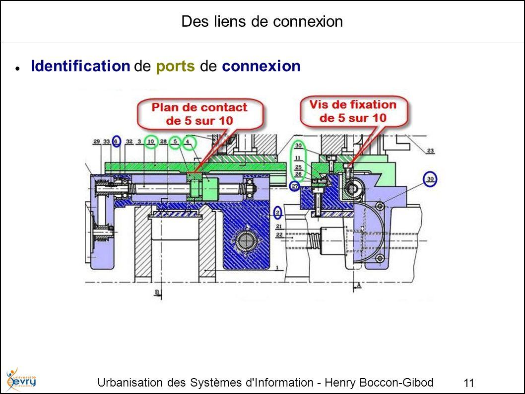Identification de ports de connexion