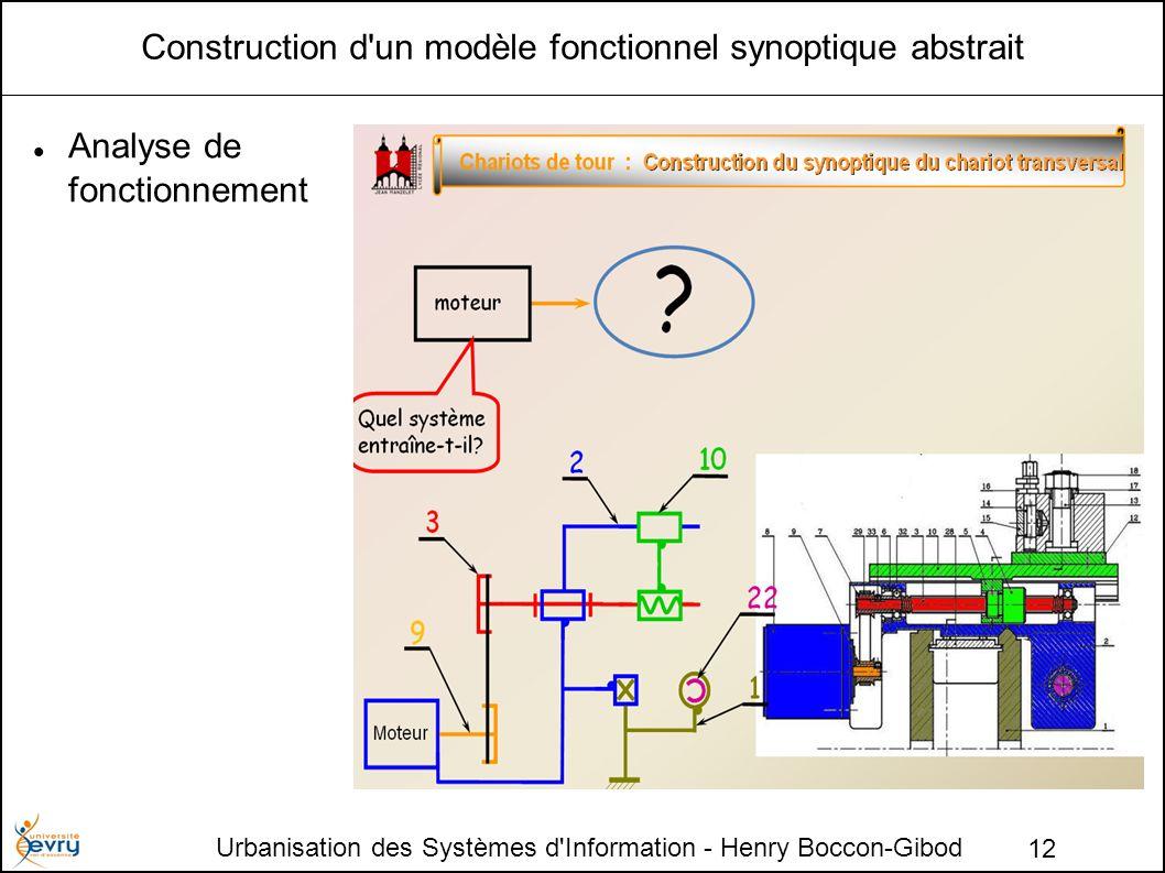 Construction d un modèle fonctionnel synoptique abstrait