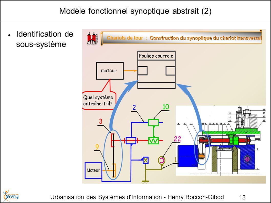 Modèle fonctionnel synoptique abstrait (2)