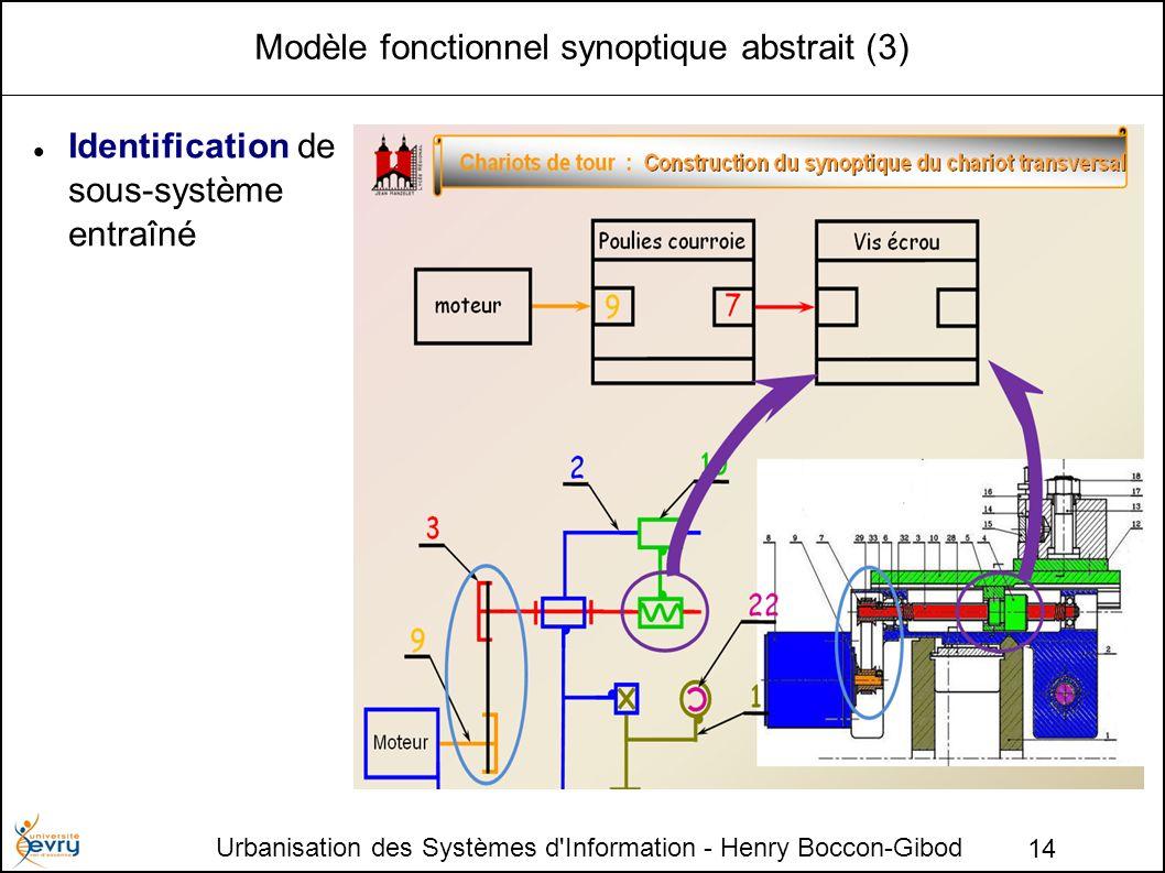 Modèle fonctionnel synoptique abstrait (3)