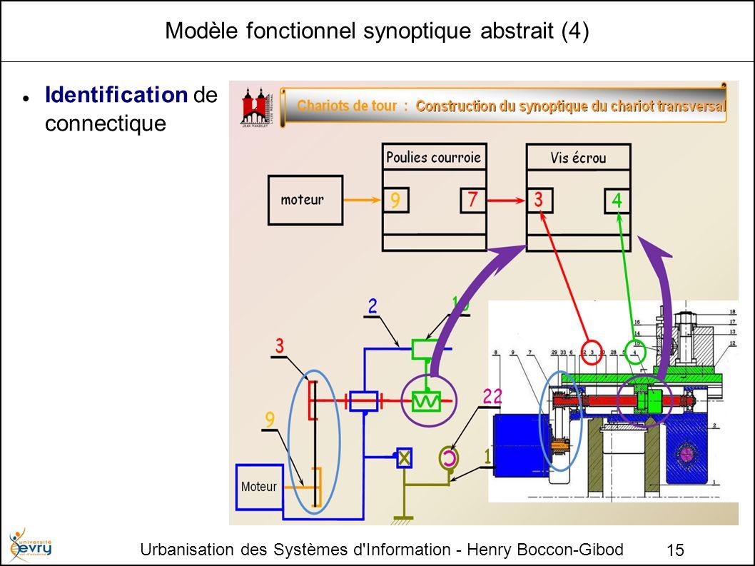 Modèle fonctionnel synoptique abstrait (4)