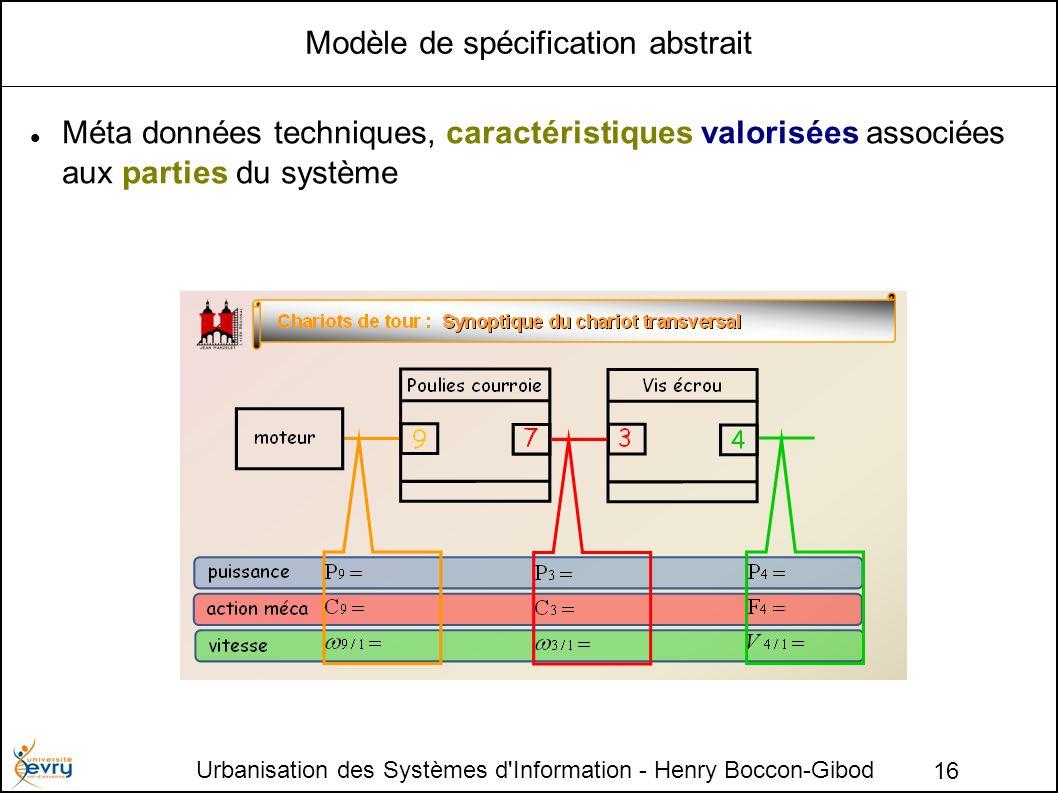 Modèle de spécification abstrait