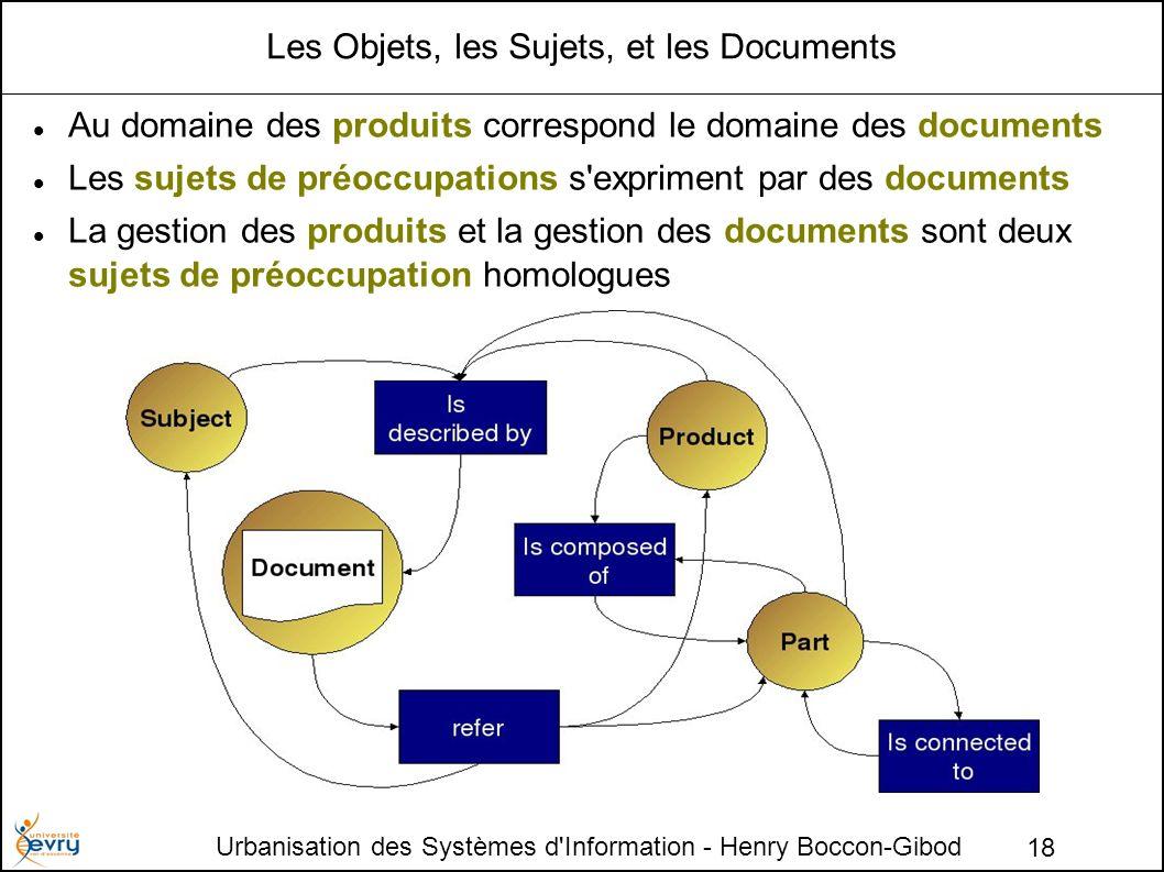 Les Objets, les Sujets, et les Documents