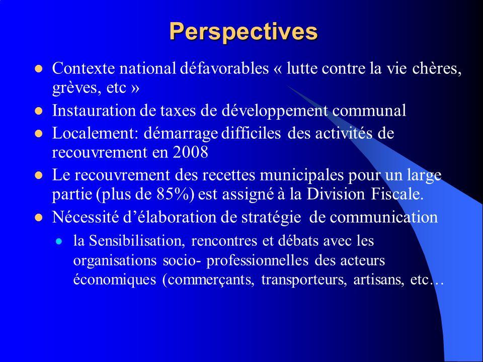 Perspectives Contexte national défavorables « lutte contre la vie chères, grèves, etc » Instauration de taxes de développement communal.