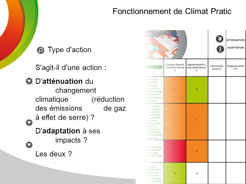Fonctionnement de Climat Pratic
