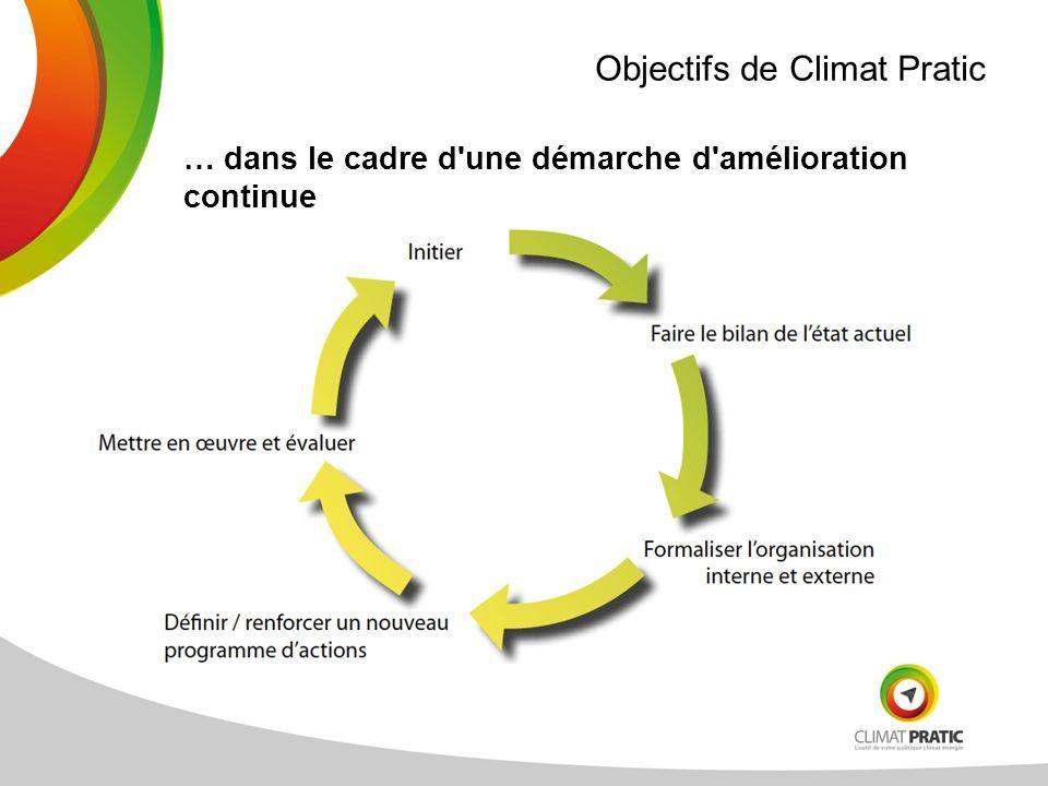 Objectifs de Climat Pratic