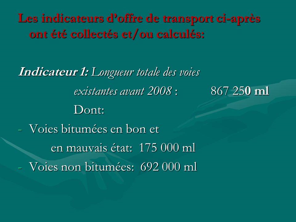 Les indicateurs d'offre de transport ci-après ont été collectés et/ou calculés: