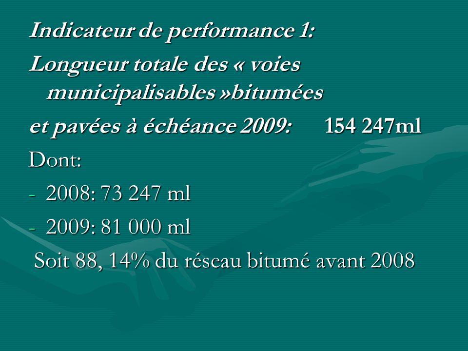 Indicateur de performance 1: