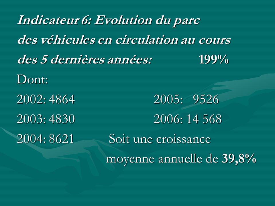 Indicateur 6: Evolution du parc