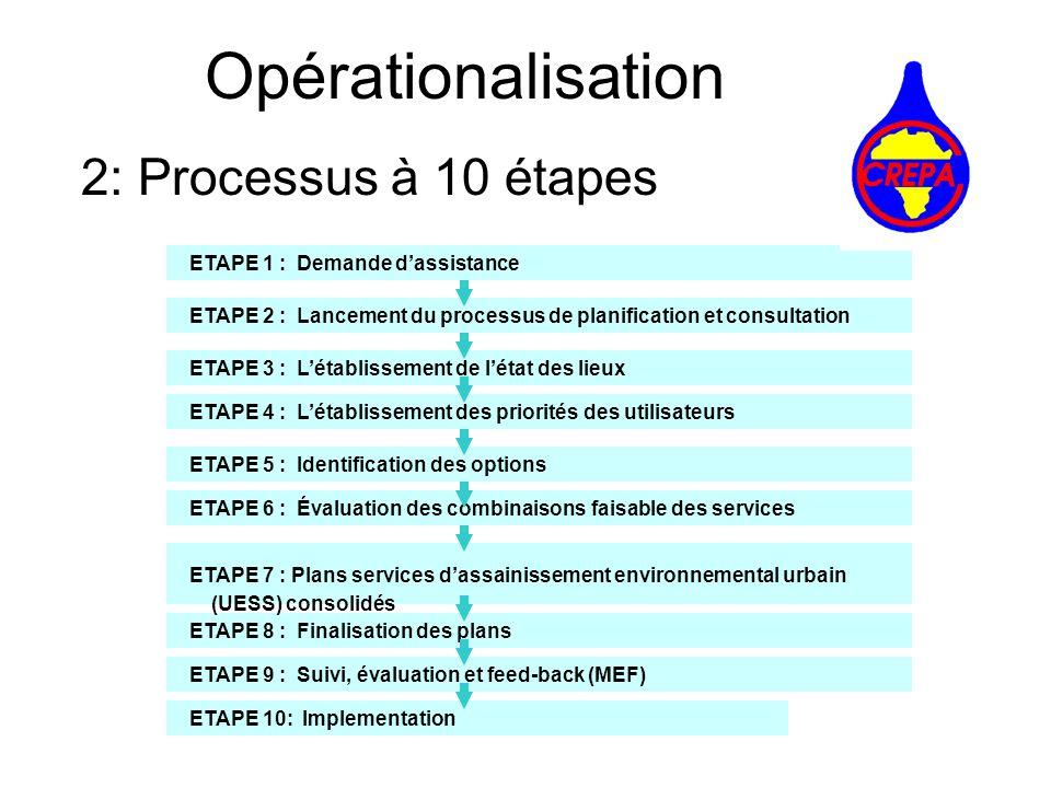 Opérationalisation 2: Processus à 10 étapes