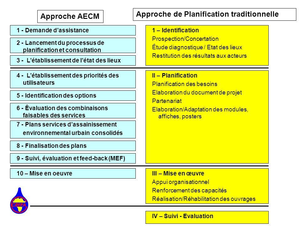 Approche de Planification traditionnelle Approche AECM