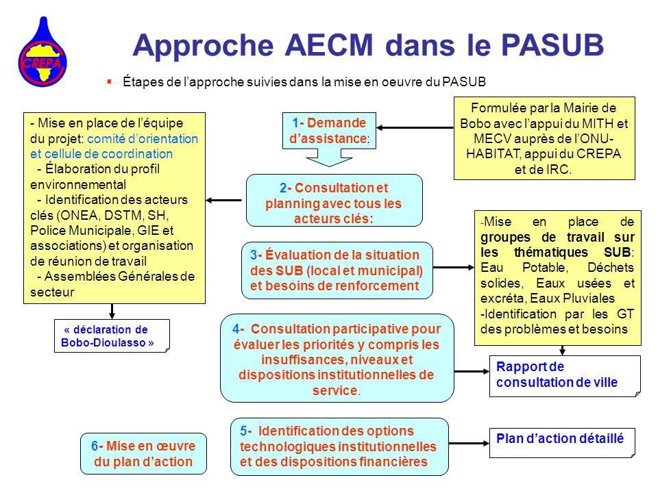 Approche AECM dans le PASUB