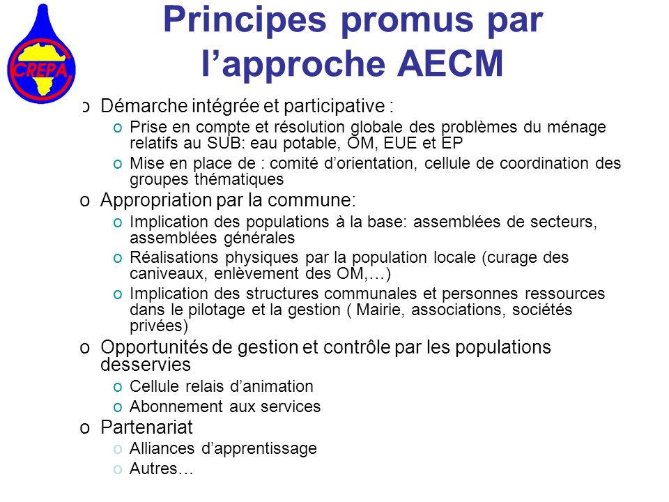 Principes promus par l'approche AECM