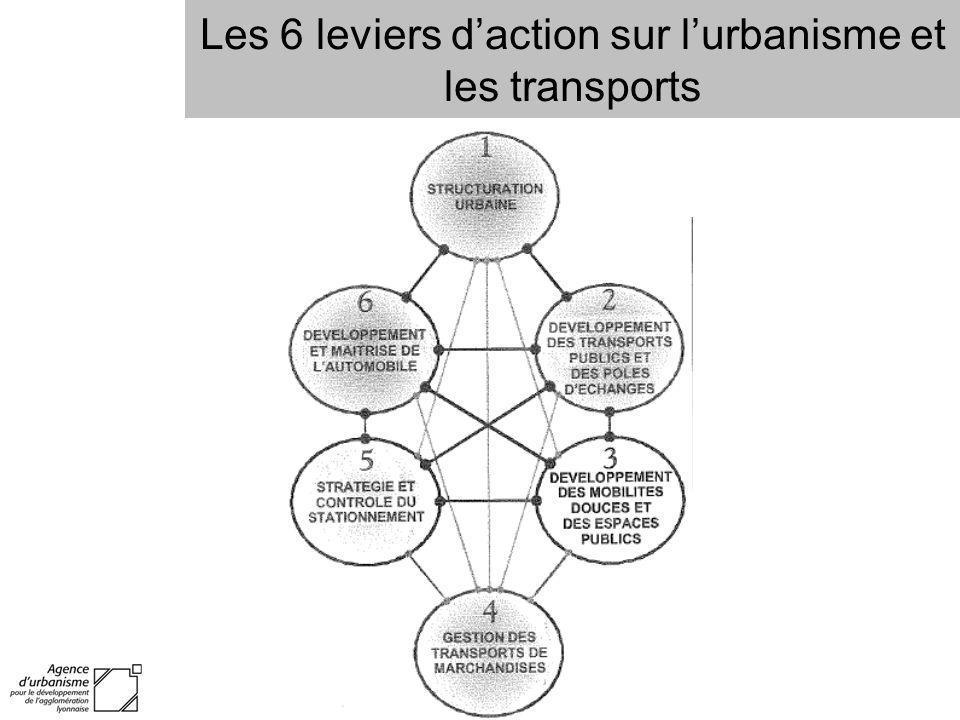 Les 6 leviers d'action sur l'urbanisme et les transports