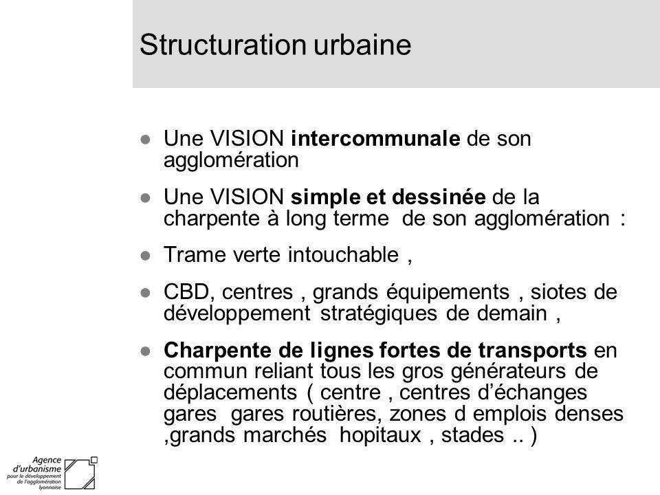 Structuration urbaine