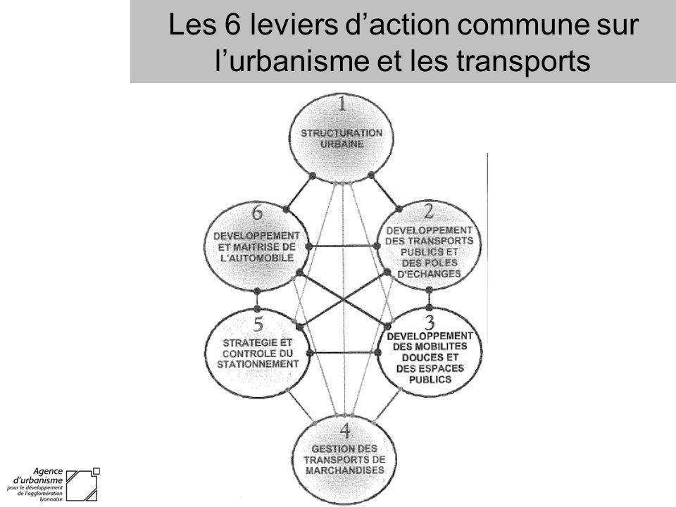 Les 6 leviers d'action commune sur l'urbanisme et les transports
