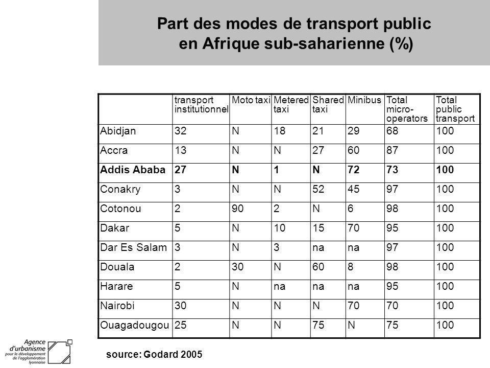 Part des modes de transport public en Afrique sub-saharienne (%)