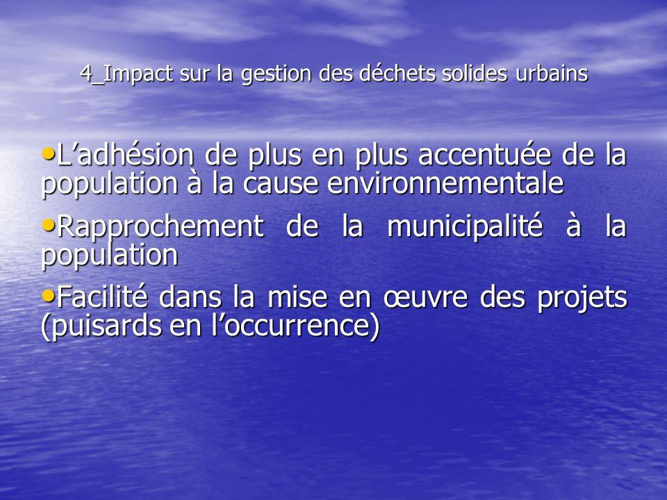 4_Impact sur la gestion des déchets solides urbains