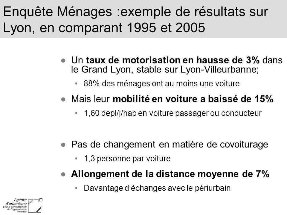 Enquête Ménages :exemple de résultats sur Lyon, en comparant 1995 et 2005