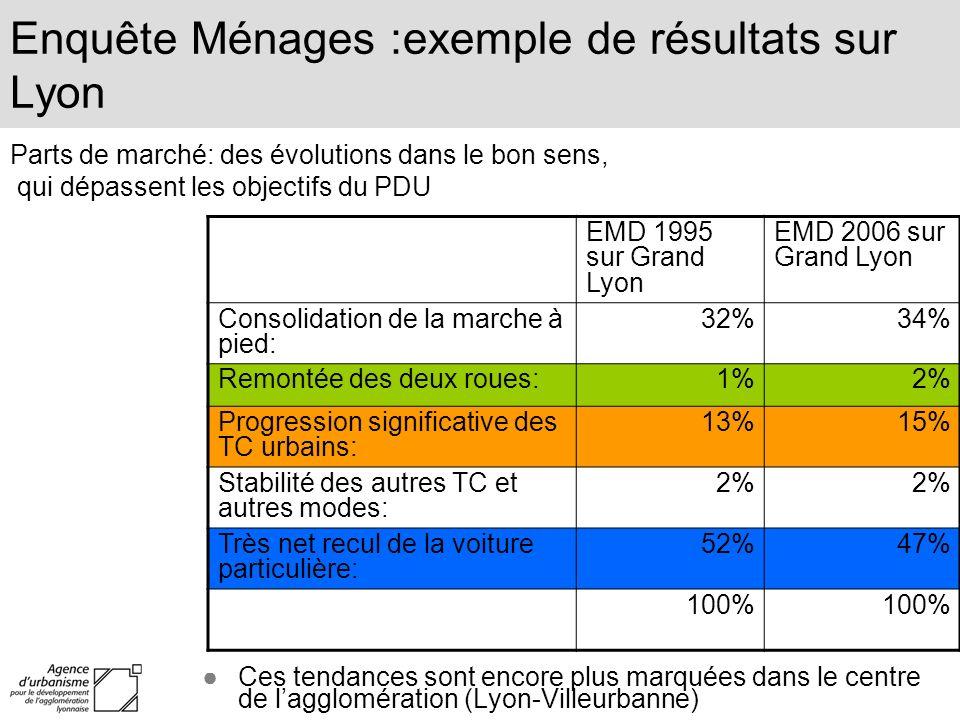 Enquête Ménages :exemple de résultats sur Lyon