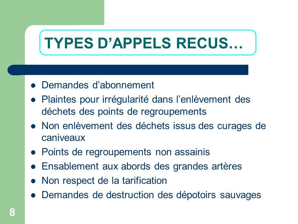 TYPES D'APPELS RECUS… Demandes d'abonnement