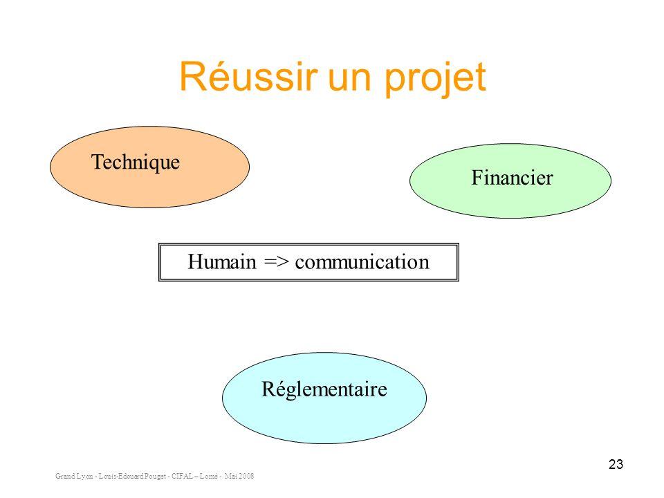 Réussir un projet Technique Financier Humain => communication