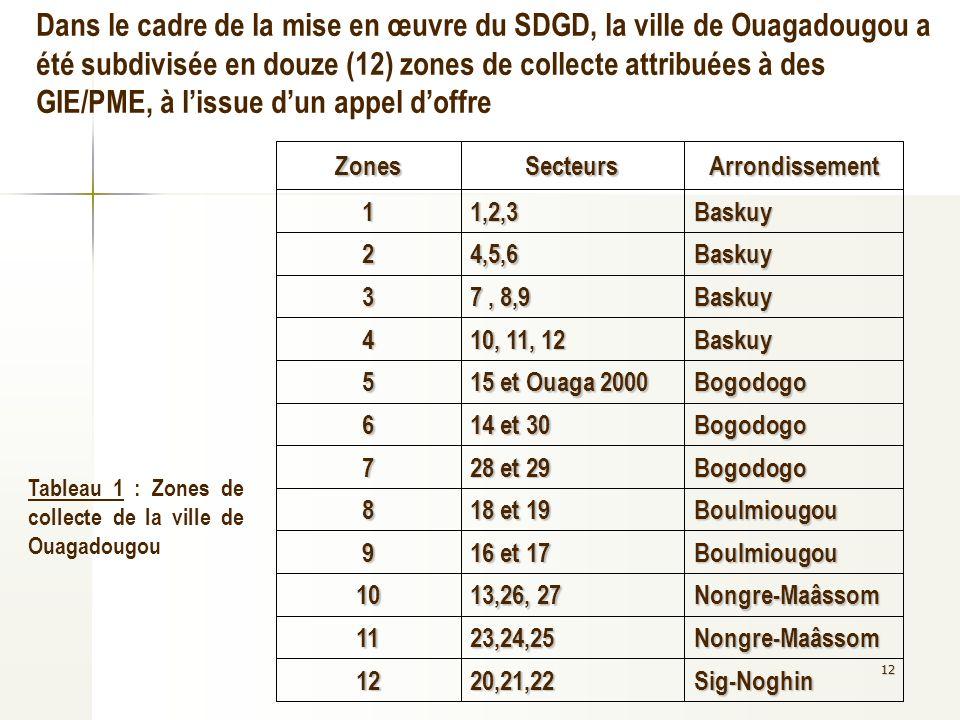 Dans le cadre de la mise en œuvre du SDGD, la ville de Ouagadougou a été subdivisée en douze (12) zones de collecte attribuées à des GIE/PME, à l'issue d'un appel d'offre