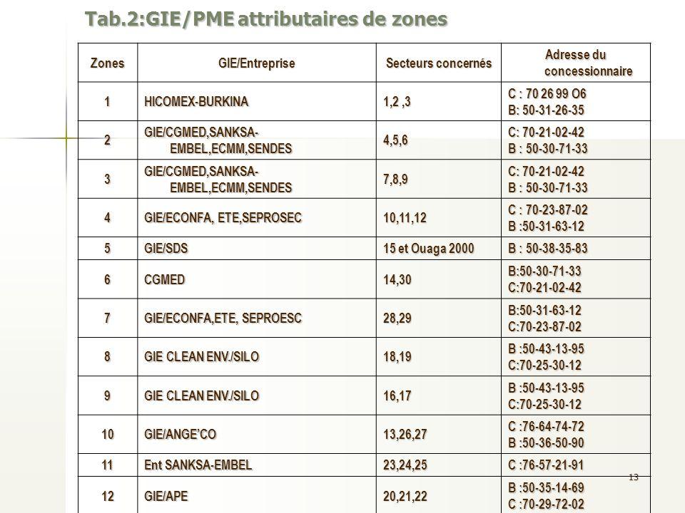 Tab.2:GIE/PME attributaires de zones