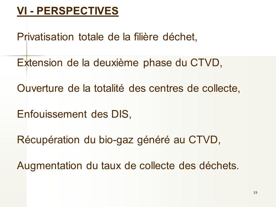 VI - PERSPECTIVES Privatisation totale de la filière déchet, Extension de la deuxième phase du CTVD, Ouverture de la totalité des centres de collecte, Enfouissement des DIS, Récupération du bio-gaz généré au CTVD, Augmentation du taux de collecte des déchets.