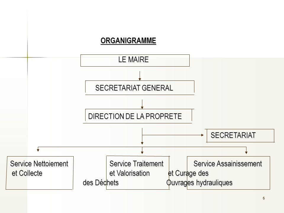 ORGANIGRAMME. LE MAIRE. SECRETARIAT GENERAL. DIRECTION DE LA PROPRETE