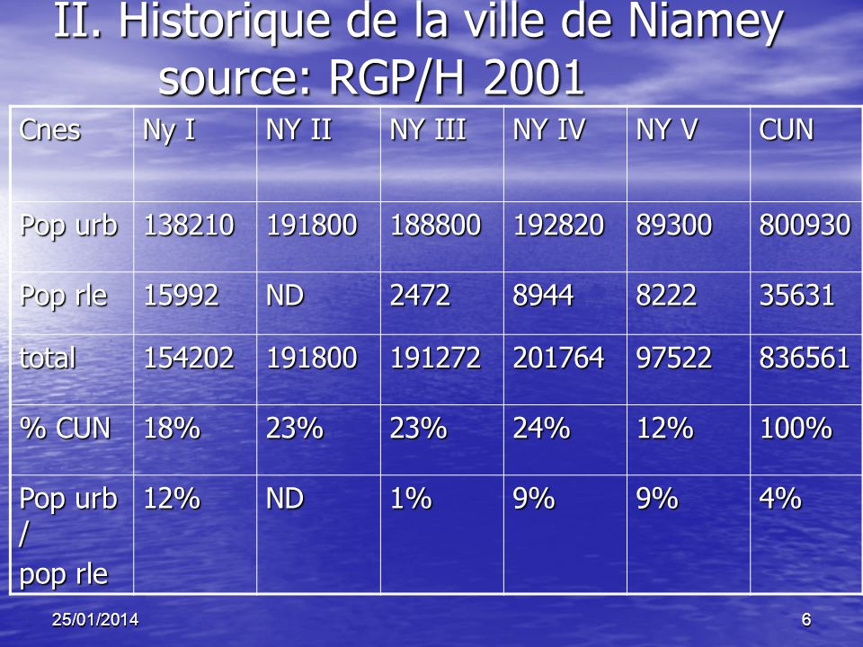 II. Historique de la ville de Niamey source: RGP/H 2001