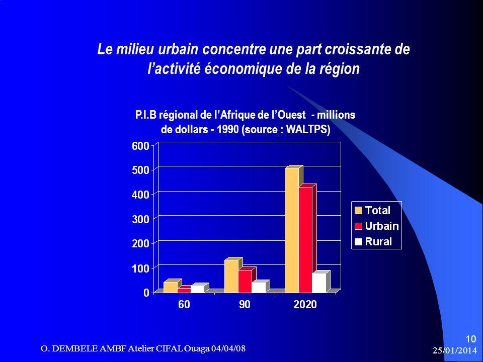 Le milieu urbain concentre une part croissante de l'activité économique de la région