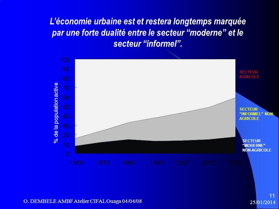 L'économie urbaine est et restera longtemps marquée par une forte dualité entre le secteur moderne et le secteur informel .